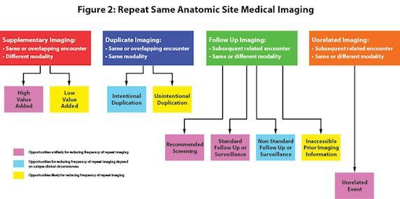 Guidelines for Repeat Imaging
