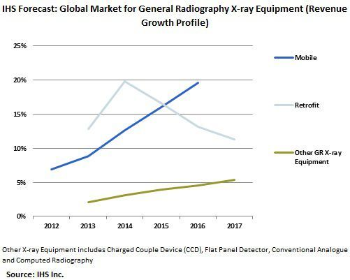Mobile Upgrades to Drive Global X-ray Market