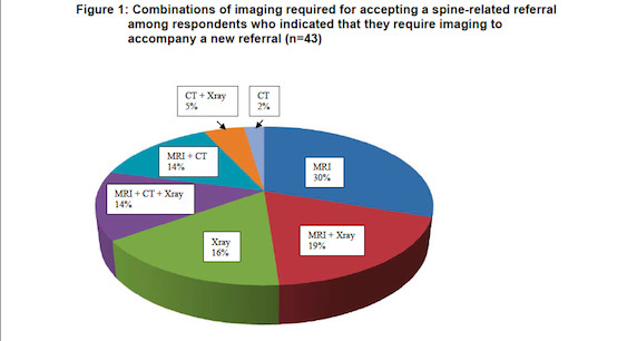 Appropriateness of Spinal Imaging Use in Canada