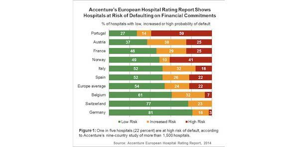 Accenture: 33% of European Hospitals Report Operating Losses
