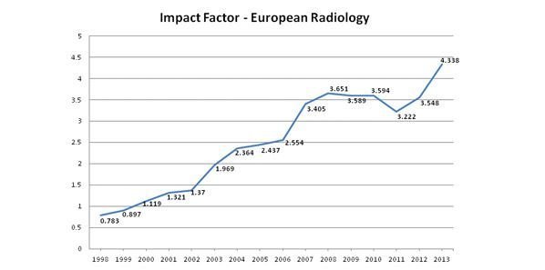 European Radiology: World's Top General Radiology Journal Soon