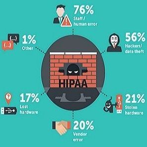 HIPAA survey results