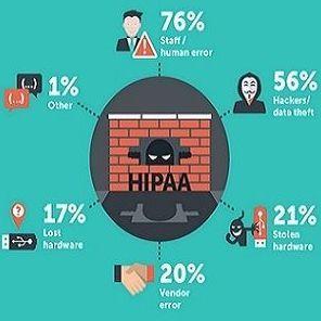 HIPAA survey results