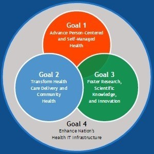 4 goals of ONC Strategic Plan 2015-2020