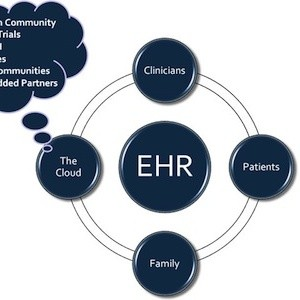 EHR Adoption Reaches 96%; Data Exchange Lagging