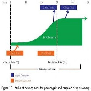 These are paths of development for phenotypic and targeted drug discovery.